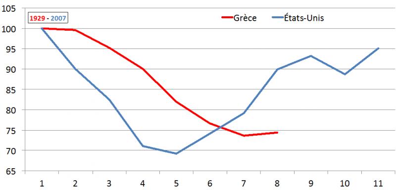 graphe 4