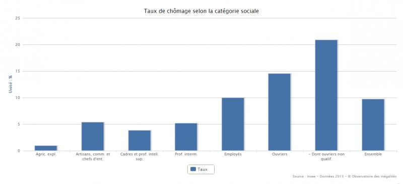 Taux de chômage selon la catégorie sociale. Observatoire des inégalités/Insee.