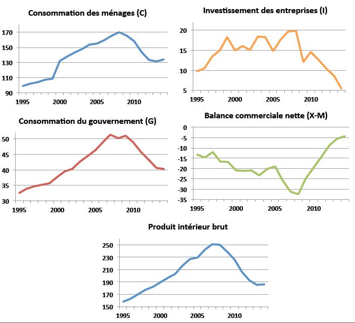 Le PIB et ses composantes en milliards d'euros constants (prix 2010).