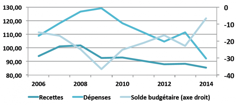 Recettes et dépenses totales de l'État et solde budgétaire, en milliards d'euros constants (prix 2010)