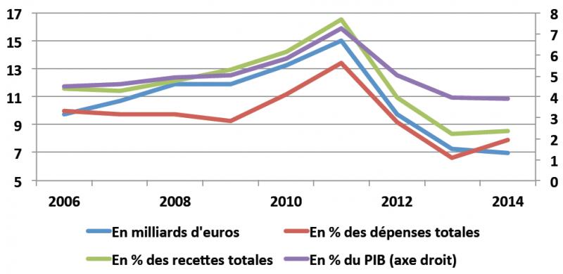 Intérêts sur la dette publique grecque en milliards d'euros et en pourcentage du PIB, des recettes et des dépenses de l'État.
